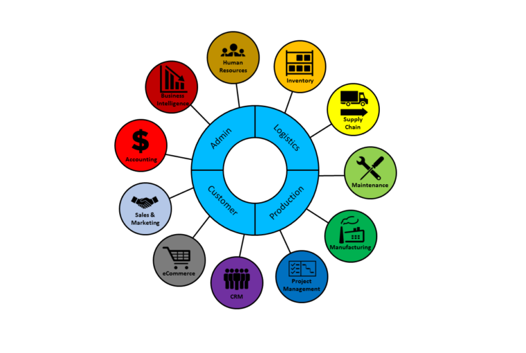 Amar Bebsha – ERP Simplified!